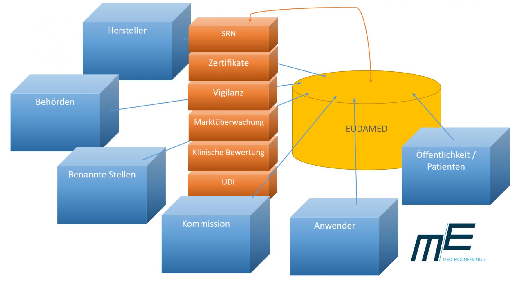 EUDAMED Funktionen und Stakeholder