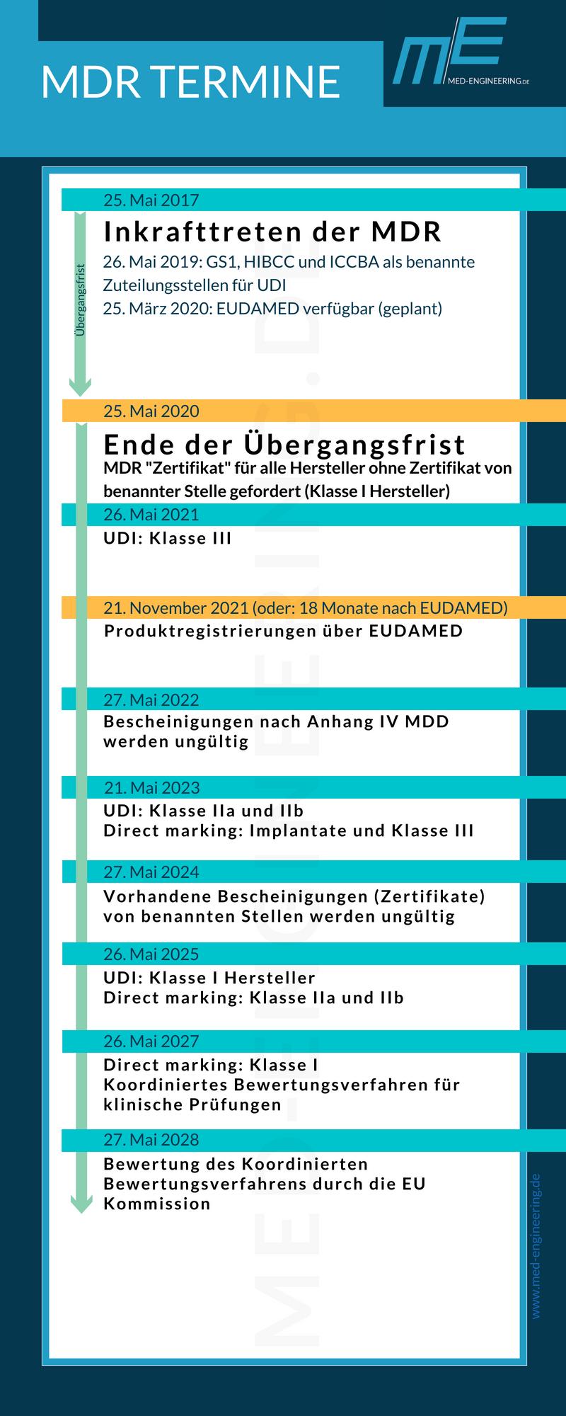 MDR Timeline Meilensteine